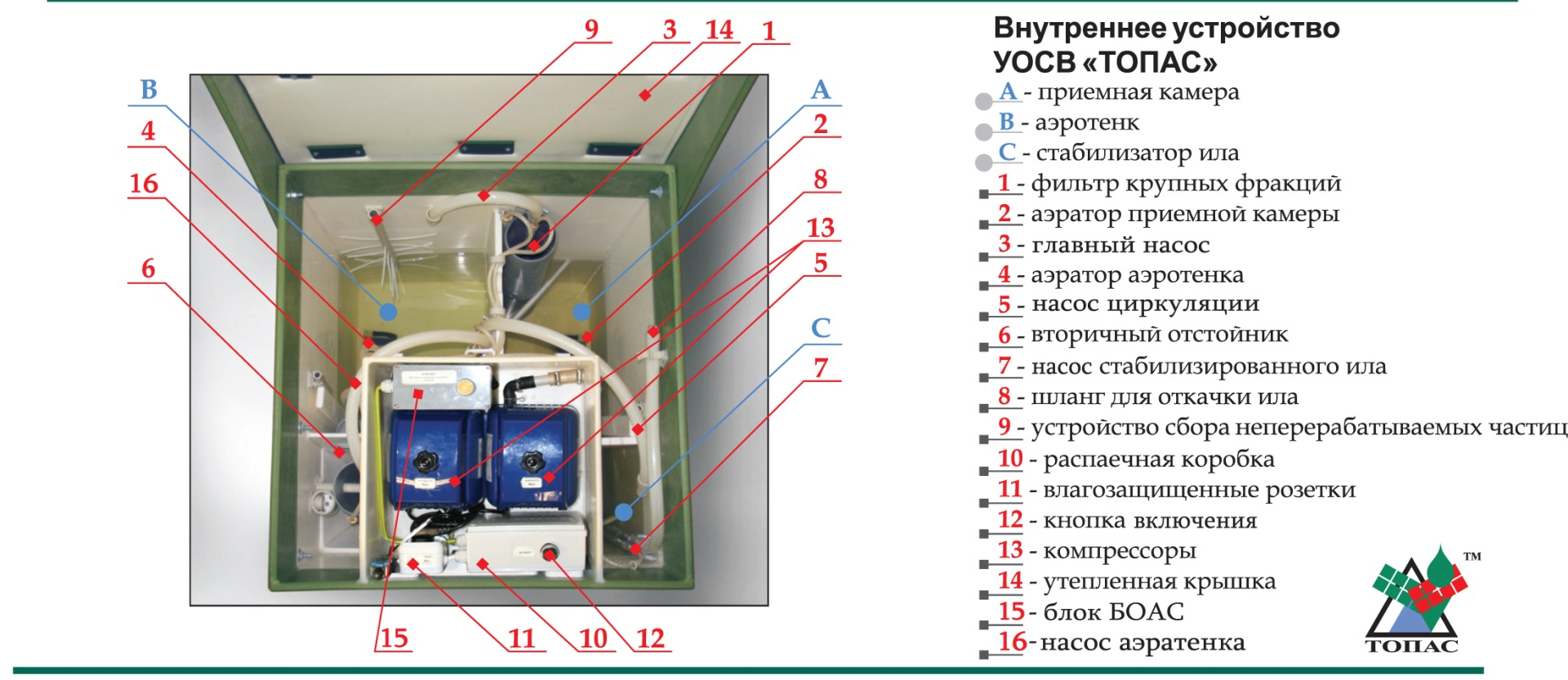 Схема работы септика Топас