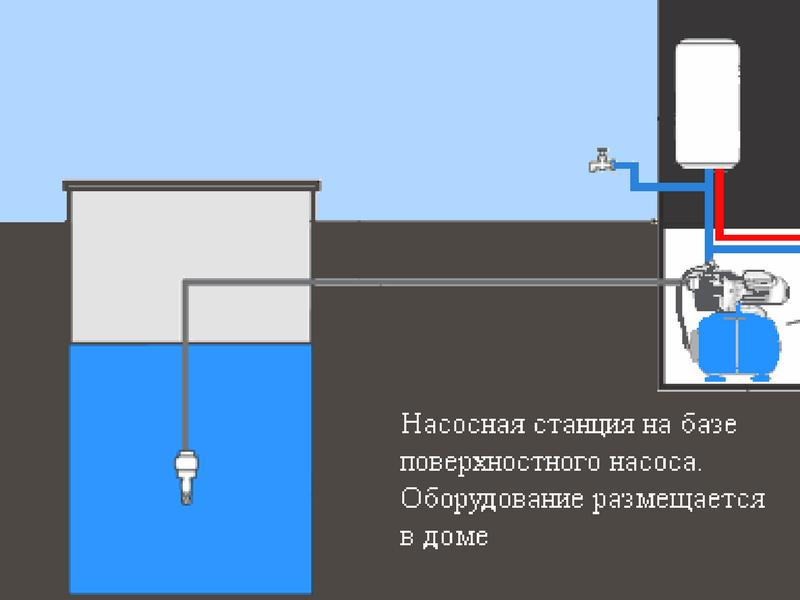 Водоснабжение насосной станцией