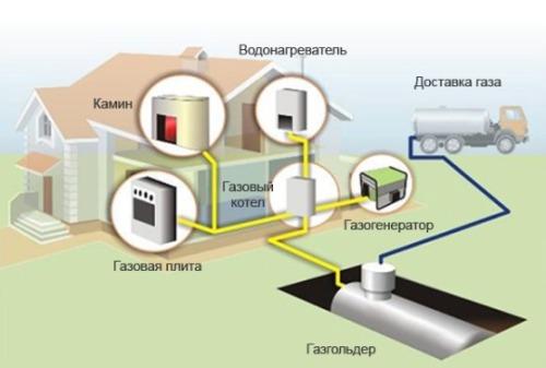 Установка газгольдера в загородном доме